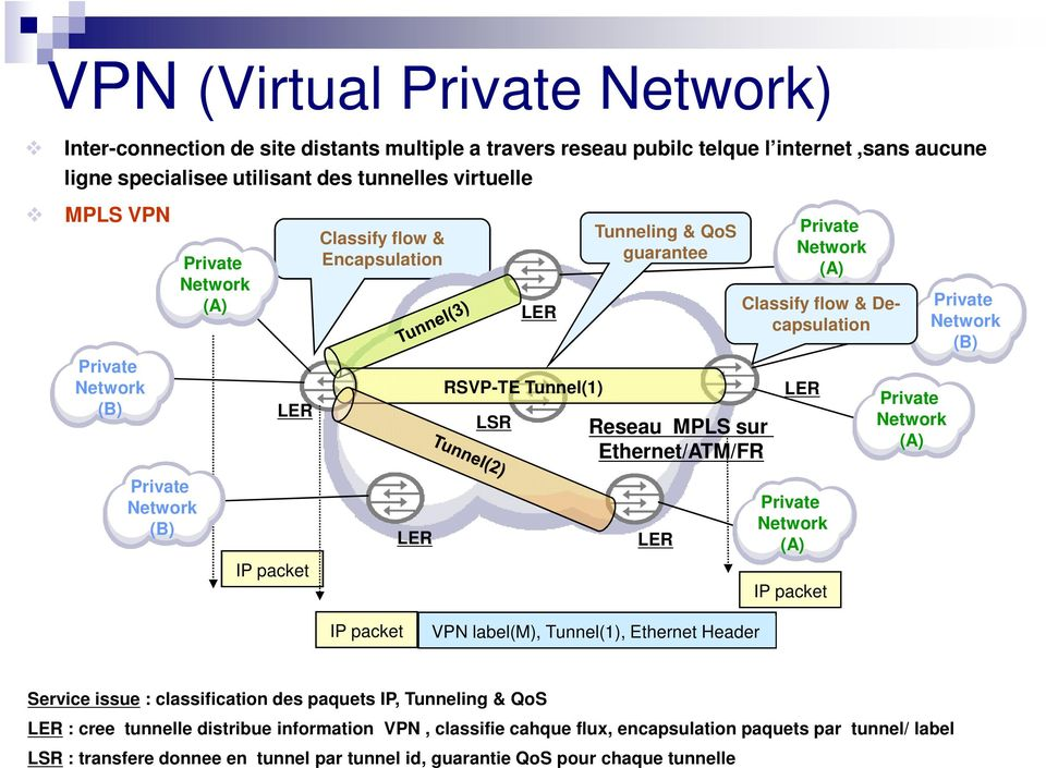 Network (A) Classify flow & Decapsulation LER Private Network (A) IP packet Private Network (A) Private Network (B) IP packet VPN label(m), Tunnel(1), Ethernet Header Service issue : classification