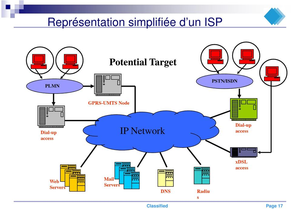 access IP Network Dial-up access xdsl access