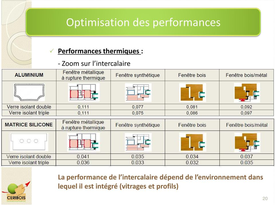 performance de l intercalaire dépend de l