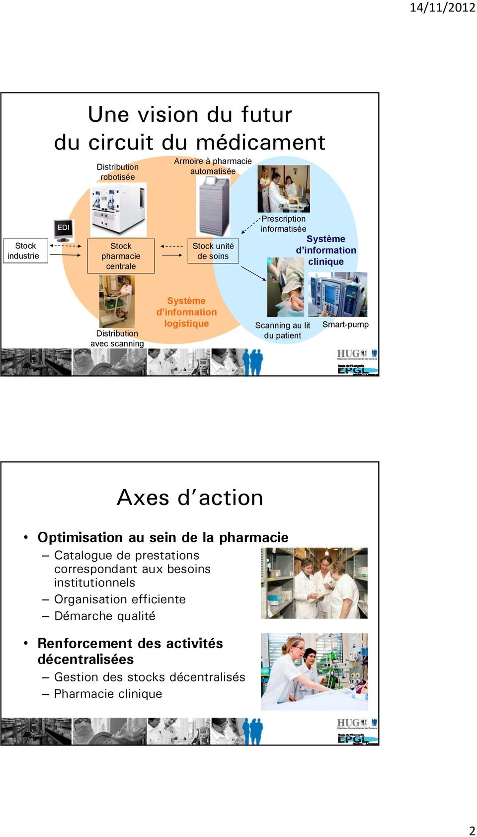 logistique Scanning au lit du patient Smart-pump Axes d action Optimisation au sein de la pharmacie Catalogue de prestations correspondant aux