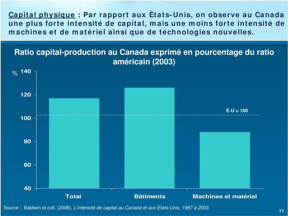 Ratio capital-production au exprimé en pourcentage du ratio américain (2003) 140 120 100 É-U = 100 80 60 40