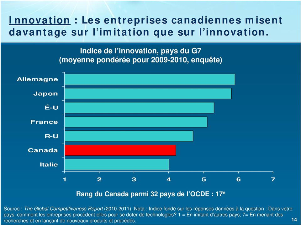 32 pays de l OCDE : 17 e Source : The Global Competitiveness Report (2010-2011).