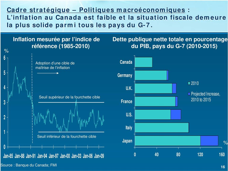 cible Dette publique nette totale en pourcentage du PIB, pays du G-7 (2010-2015) Germany U.K. France U.S.
