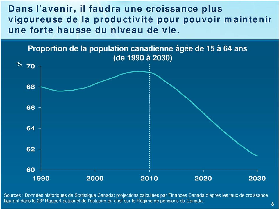 Proportion de la population canadienne âgée de 15 à 64 ans (de 1990 à 2030) 70 68 66 64 62 60 1990 2000 2010 2020