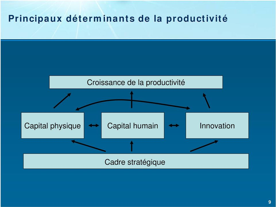 productivité Capital physique