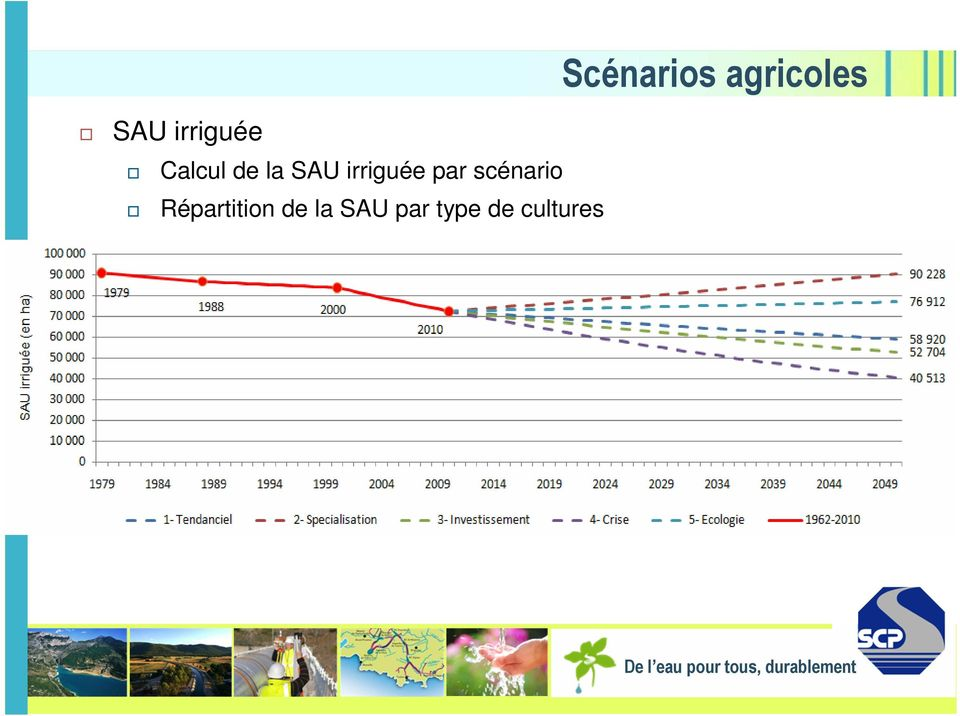 Répartition de la SAU par