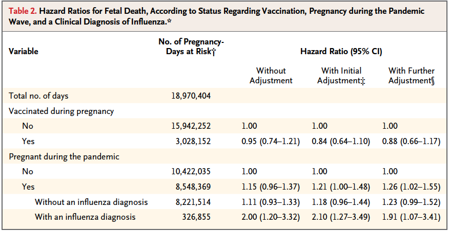 Risk of fetal death after pandemic influenza virus infection or