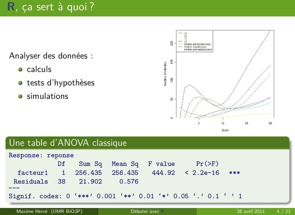 classique Response: reponse Df Sum Sq Mean Sq F value Pr(>F) facteur1 1 256.435 256.