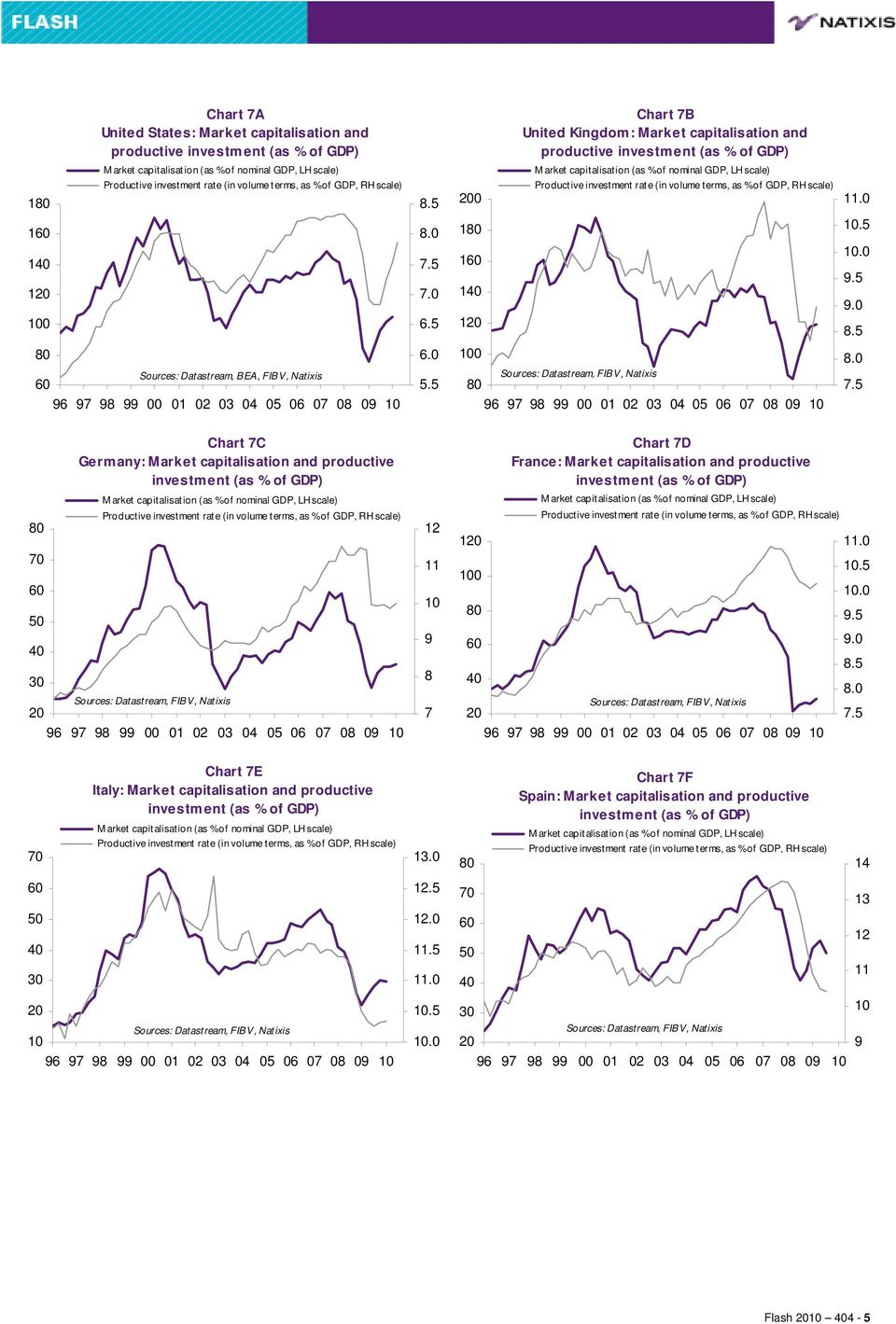 5 7..5 1 1 1.5..5..5 Sources: Datastream, BEA, FIBV, Natixis. 5.5. 7.5 7 3 Chart 7C Germany: Market capitalisation and productive investment (as % of GDP) M arket capitalisation (as %of nominal GDP,