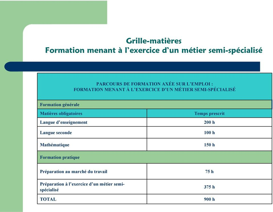 obligatoires Langue d enseignement Langue seconde Mathématique Temps prescrit 200 h 100 h 150 h Formation