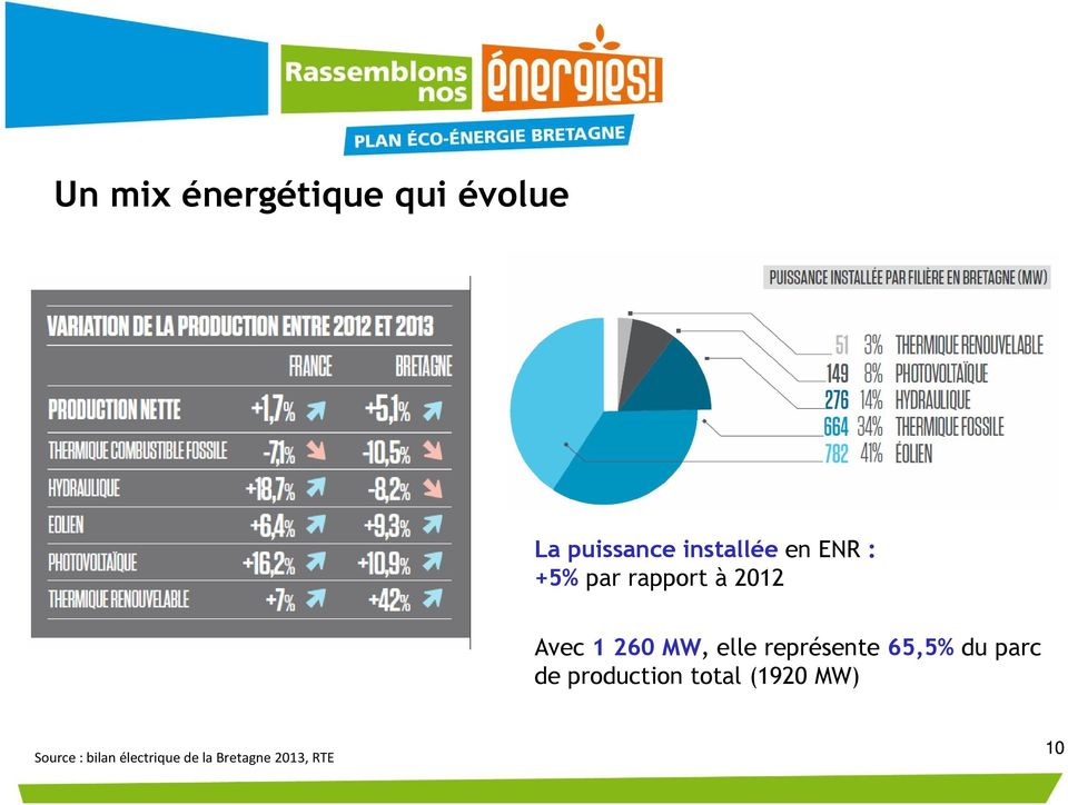représente 65,5% du parc de production total (1920