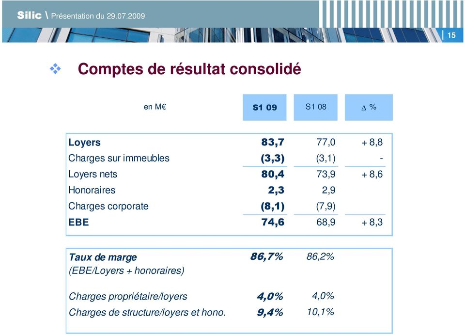 corporate (8,1) (7,9) EBE 74,6 68,9 + 8,3 Taux de marge 86,7% 86,2% (EBE/Loyers +