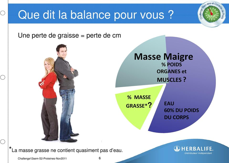ORGANES et MUSCLES? % MASSE GRASSE*?