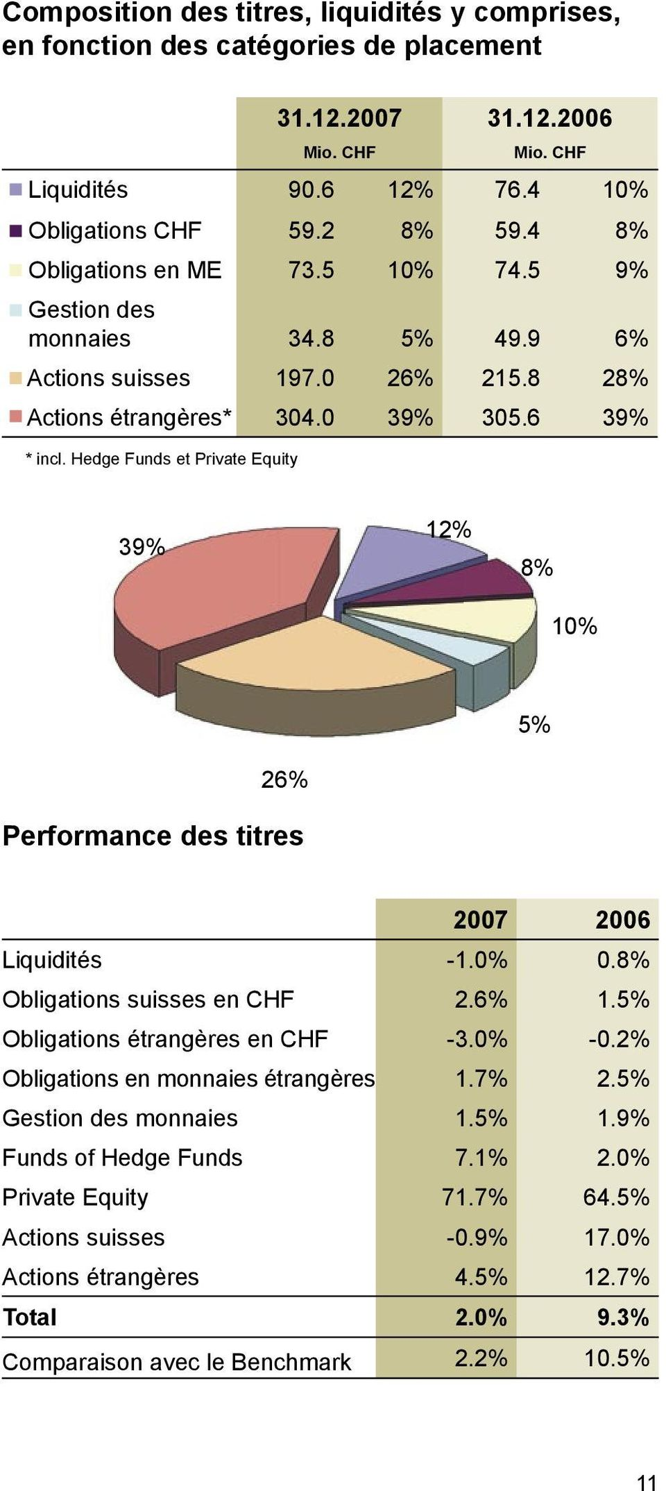 Hedge Funds et Private Equity 39% 12% 8% 10% 5% 26% Performance des titres 2007 2006 Liquidités -1.0% 0.8% Obligations suisses en CHF 2.6% 1.5% Obligations étrangères en CHF -3.0% -0.