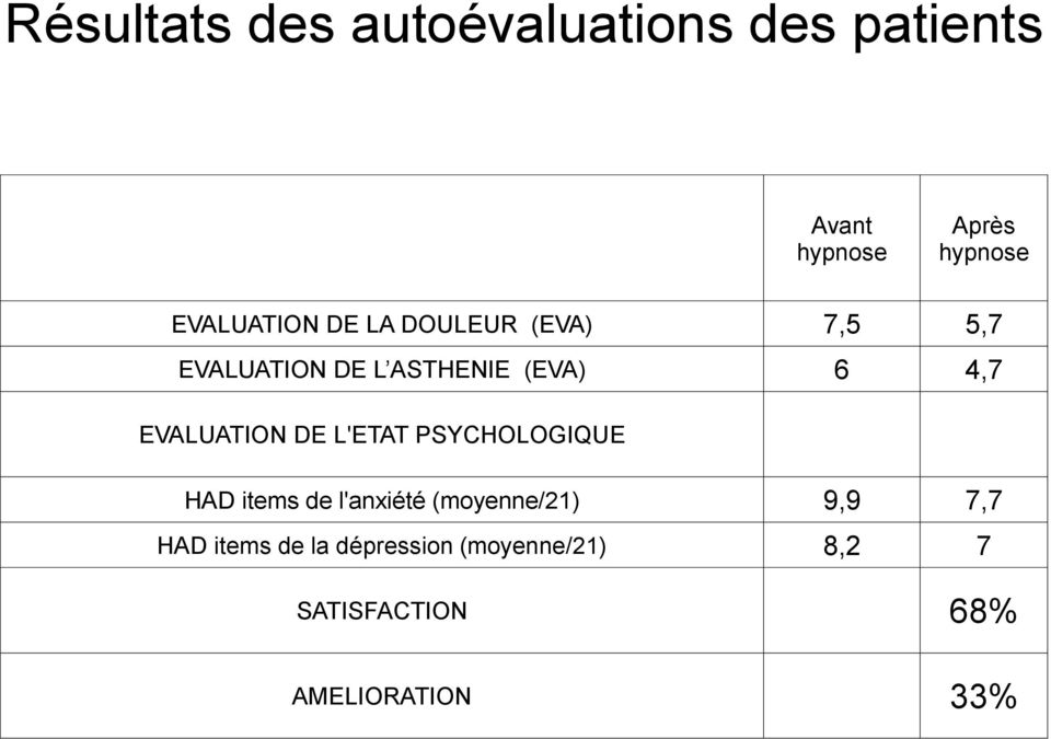 EVALUATION DE L'ETAT PSYCHOLOGIQUE HAD items de l'anxiété (moyenne/21) 9,9