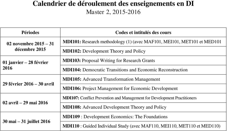 MDI104: Democratic Transitions and Economic Reconstruction MDI105: Advanced Transformation Management MDI106: Project Management for Economic Development MDI107: Conflict Prevention and Management