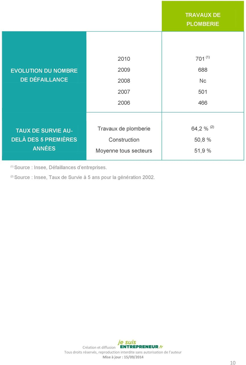 Construction Moyenne tous secteurs 64,2 % (2) 50,8 % 51,9 % (1) Source : Insee,