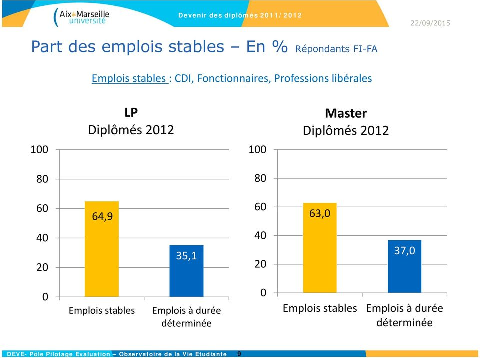 80 60 64,9 60 63,0 40 20 35,1 40 20 37,0 0 Emplois stables