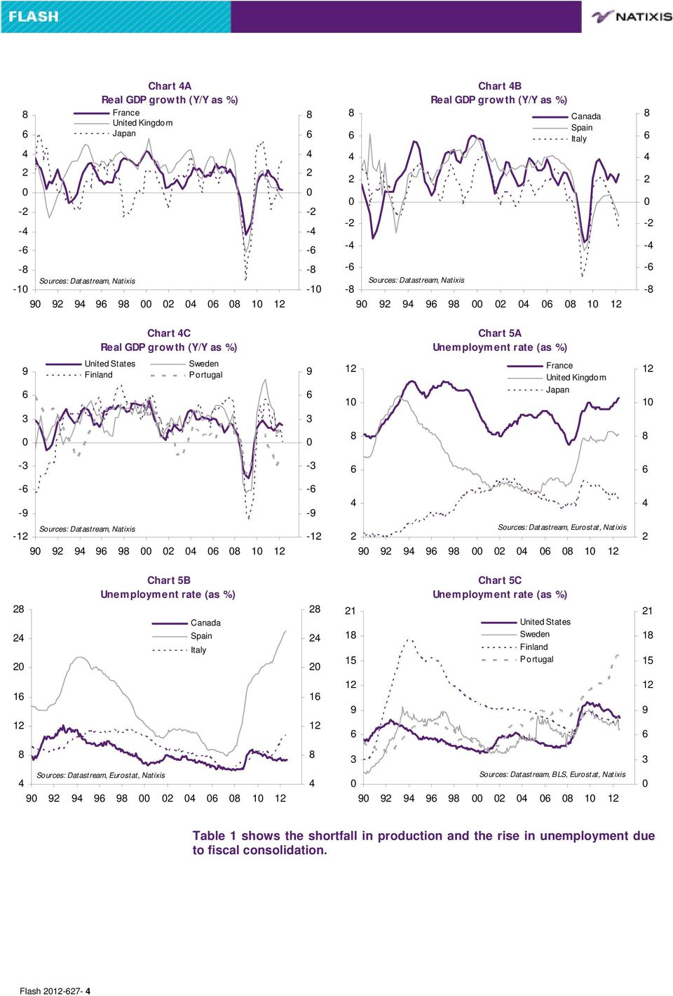 Unemployment rate (as %) 1 1 1 Chart C Unemployment rate (as %) 1 1 1 1 1 1 1 1 1 1 1 Sources: Datastream, BLS,