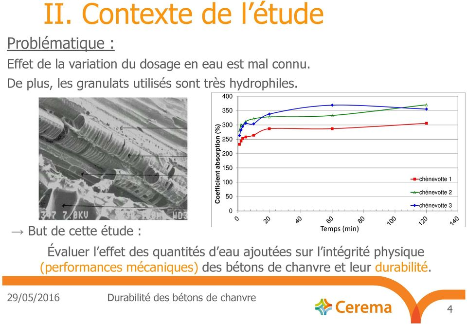 400 350 Coefficient absorption (%) 300 250 200 150 100 50 0 chènevotte 1 chénevotte 2 chénevotte 3 But