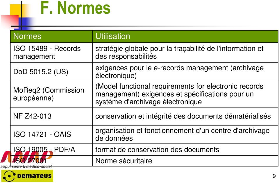 l'information et des responsabilités exigences pour le e-records management (archivage électronique) (Model functional requirements for electronic records