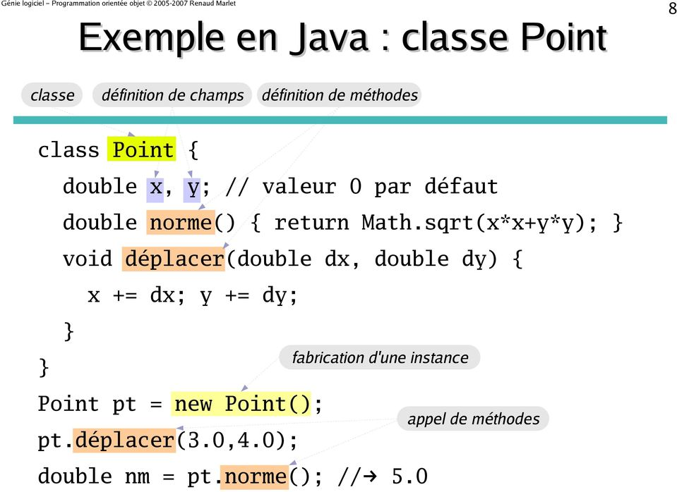 sqrt(x*x+y*y); void déplacer(double dx, double dy) { x += dx; y += dy; Point pt = new