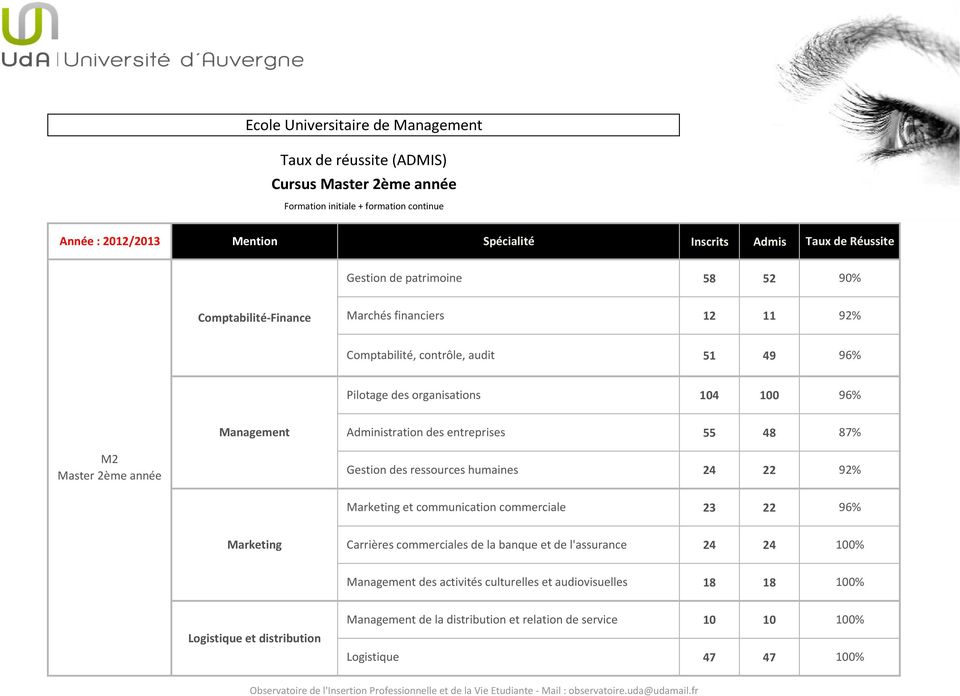 Gestion des ressources humaines 24 22 92% Marketing et communication commerciale 23 22 96% Marketing Carrières commerciales de la banque et de l'assurance 24