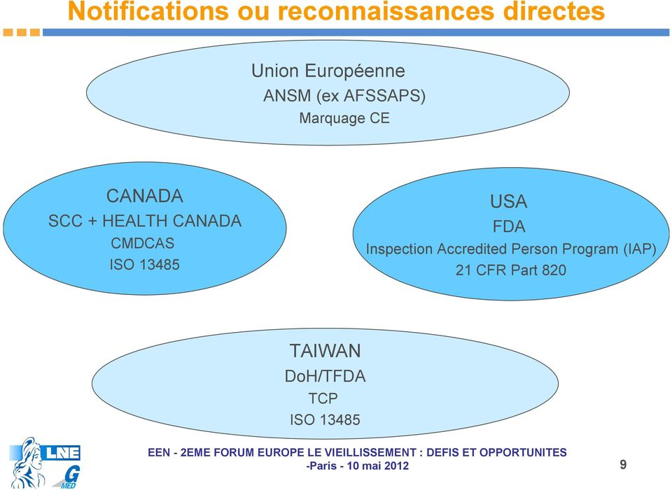HEALTH CANADA CMDCAS ISO 13485 USA FDA Inspection