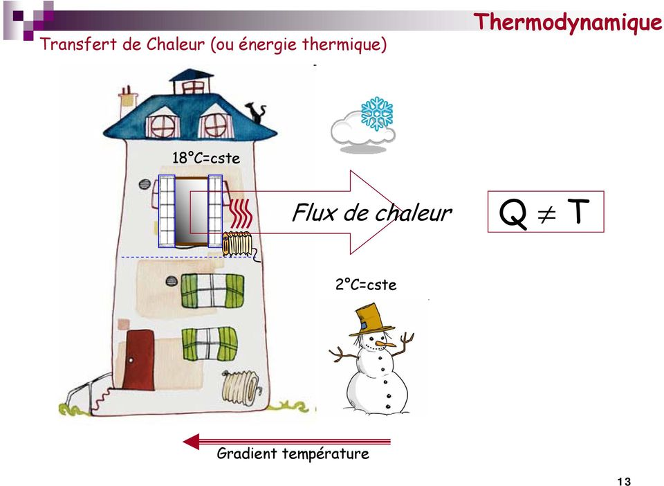 Thermodynamique 18 C=cste Flux