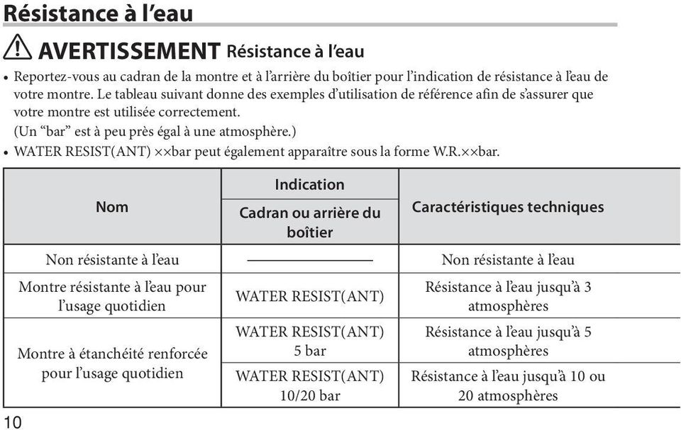 ) WATER RESIST(ANT) bar