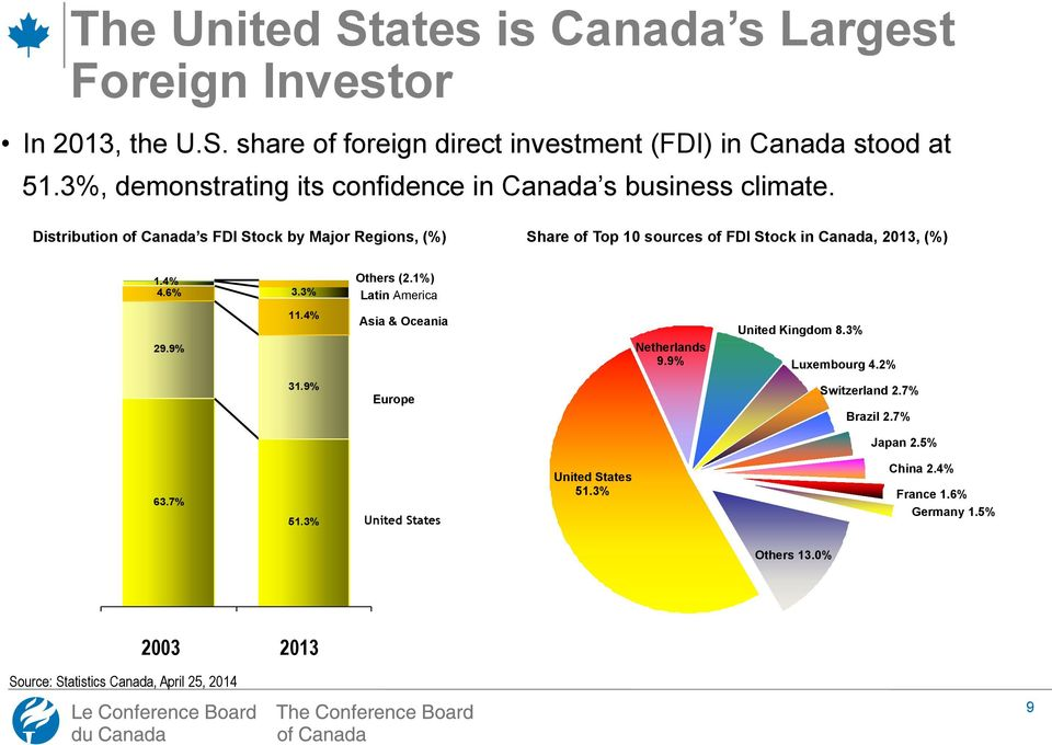 Dynamic Two-Way Investment Process Distribution of Canada s FDI Stock by Major Regions, (%) Share of Top 10 sources of FDI Stock in Canada, 2013, (%) 1.4% 4.6% 29.9% 3.