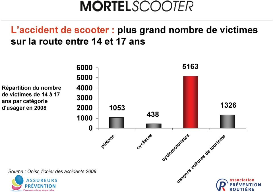 en 2008 2 6000 5000 4000 3000 2000 1000 0 Source : Onisr, fichier des accidents