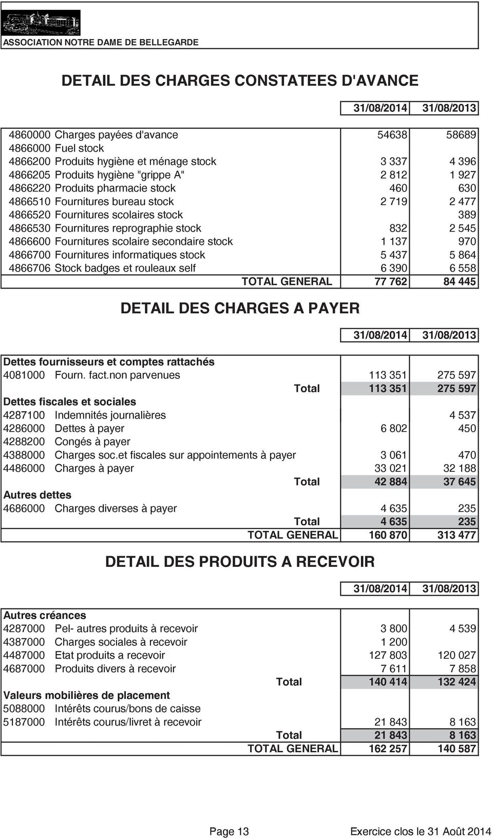 scolaire secondaire stock 1 137 97 48667 Fournitures informatiques stock 5 437 5 864 486676 Stock badges et rouleaux self 6 39 6 558 TOTAL GENERAL 77 762 84 445 DETAIL DES CHARGES A PAYER 31/8/214