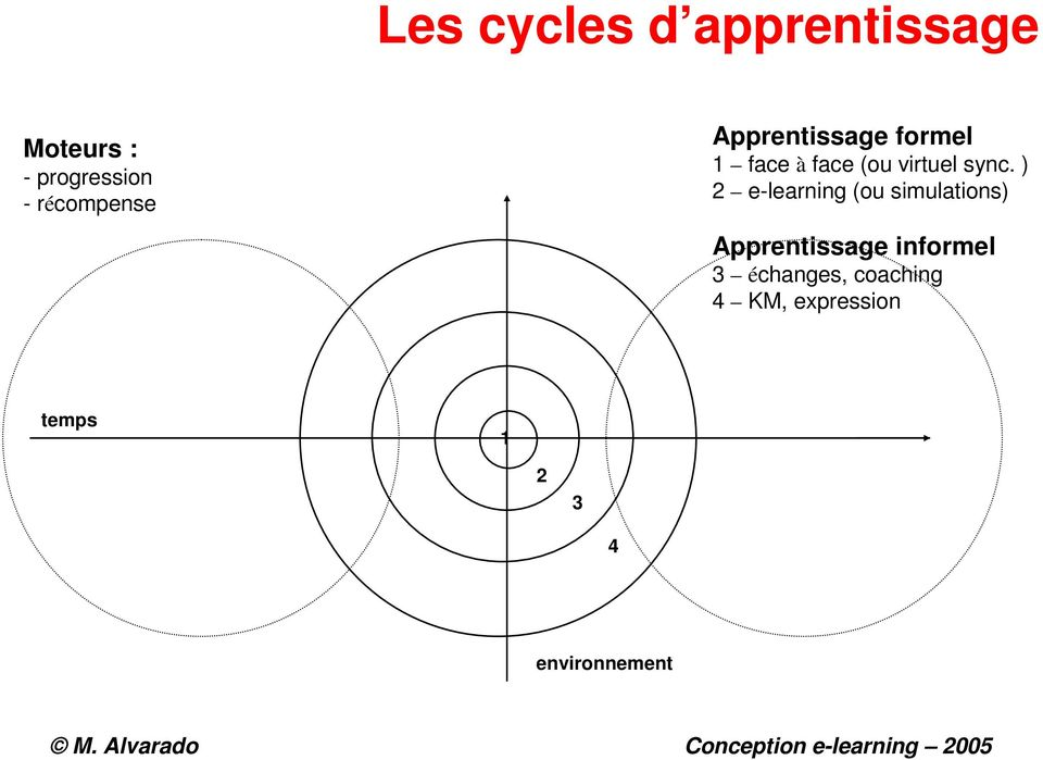 sync. ) 2 e-learning (ou simulations) Apprentissage