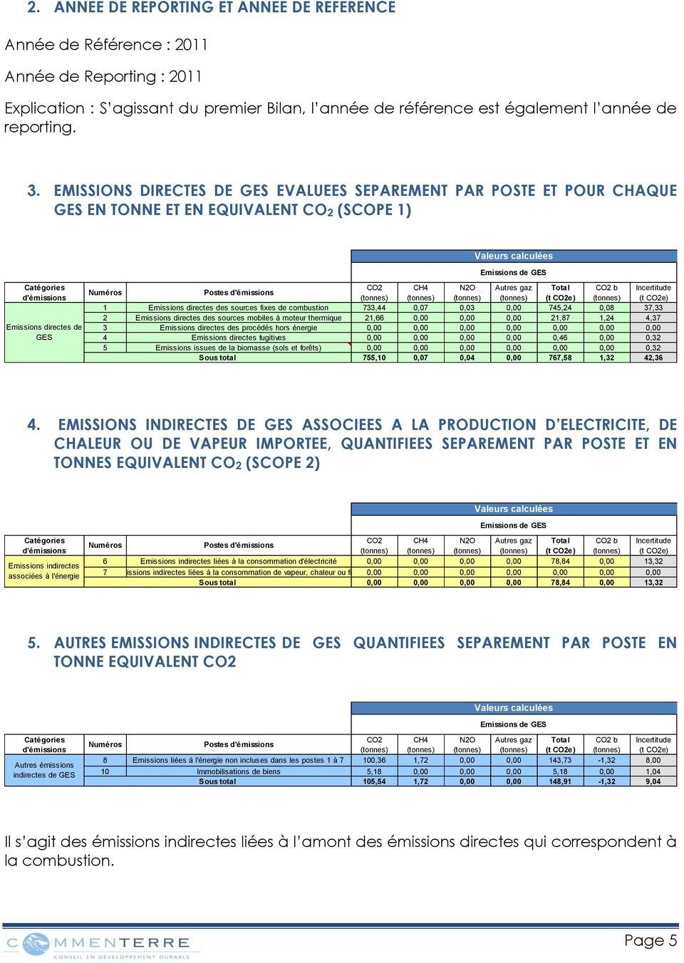 CH4 N2O Autres gaz Total CO2 b Incertitude (tonnes) (tonnes) (tonnes) (tonnes) (t CO2e) (tonnes) (t CO2e) 1 directes des sources fixes de combustion 733,44 0,07 0,03 0,00 745,24 0,08 37,33 2 directes