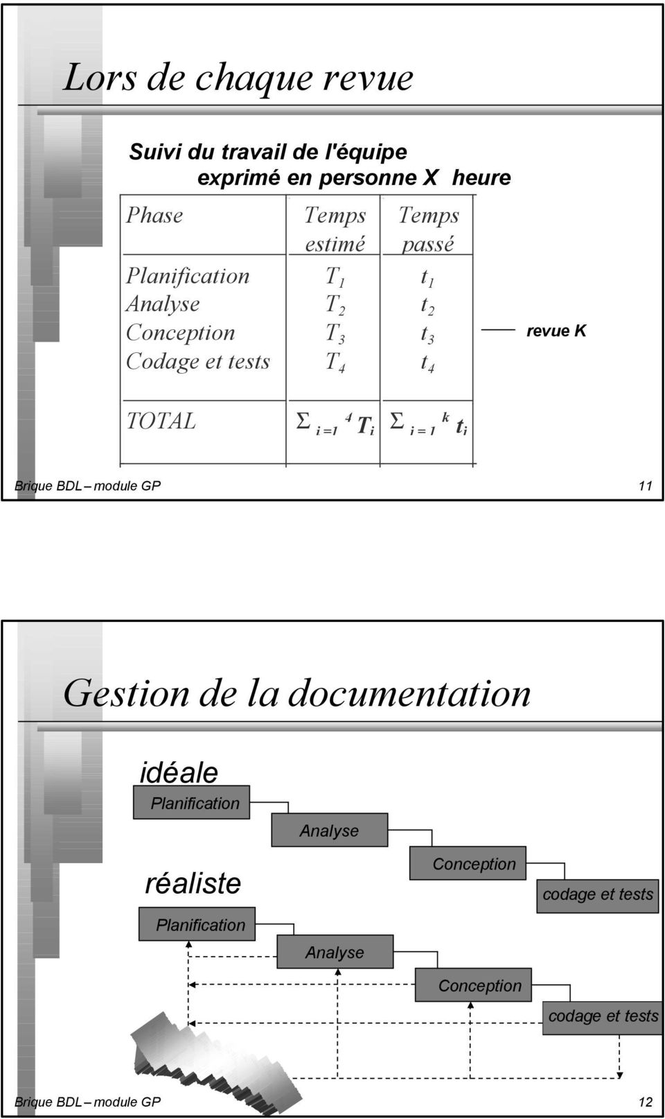 TOTAL S i =1 4 T i S j = 1 k t j Brique BDL module GP 11 Gestion de la documentation idéale