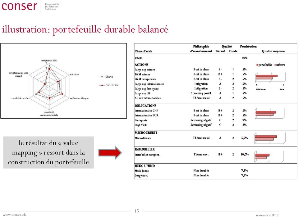 «value mapping» ressort dans