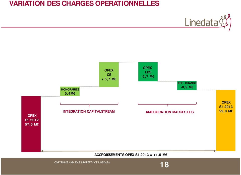 CHANGE -0,9 M OPEX S1 2012 57,5 M INTEGRATION
