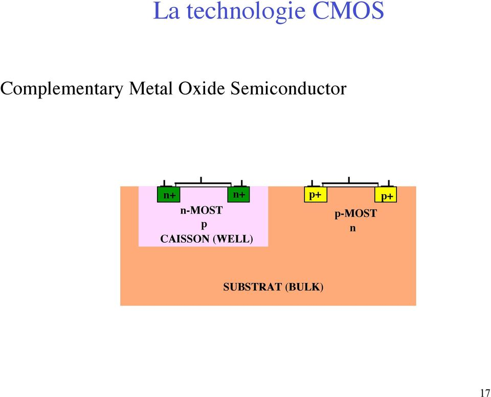 Semiconductor n+ n+ p+ p+