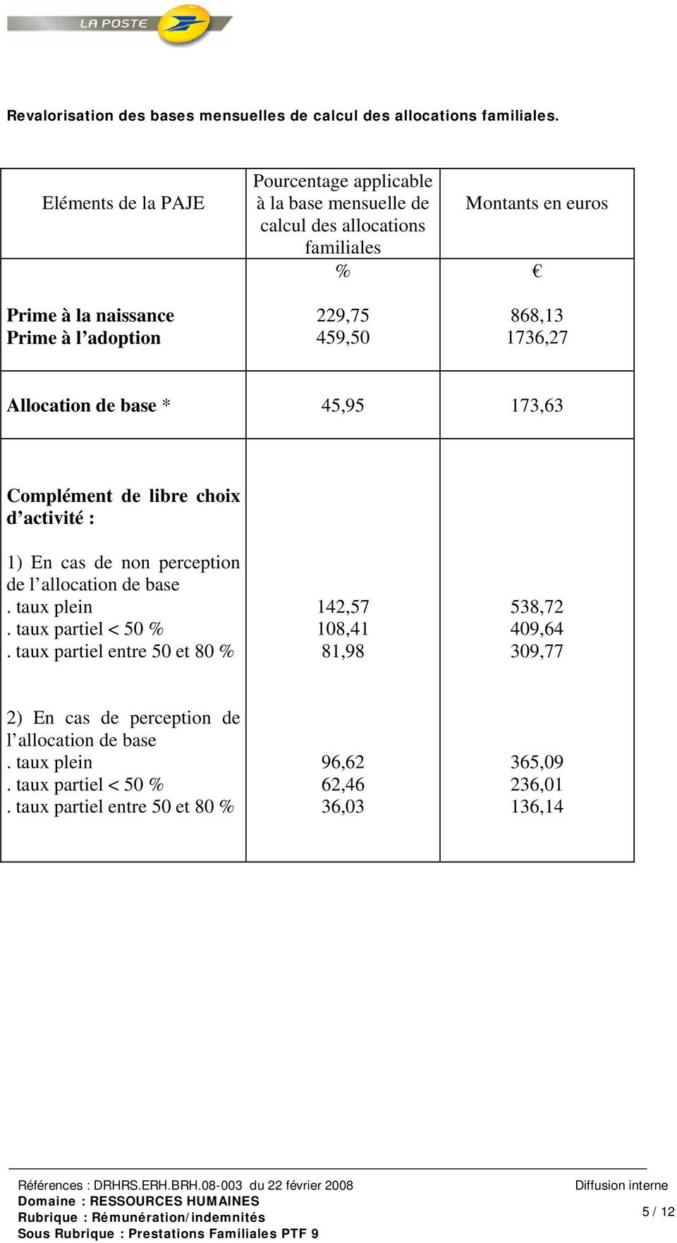 de l allocation de base. taux plein. taux partiel < 50 %.