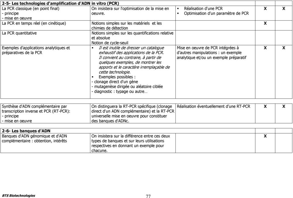 Notion de cycle-seuil Exemples d'applications analytiques et préparatives de la PCR! Il est inutile de dresser un catalogue exhaustif des applications de la PCR.