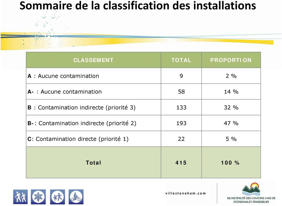 Contamination indirecte (priorité 3) 133 32 % B-: Contamination indirecte