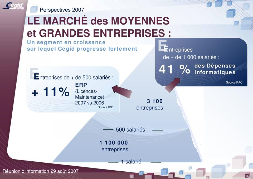 (Licences- Maintenance) 2007 vs 2006 Source IDC 3 100 entreprises Entreprises de + de 1 000