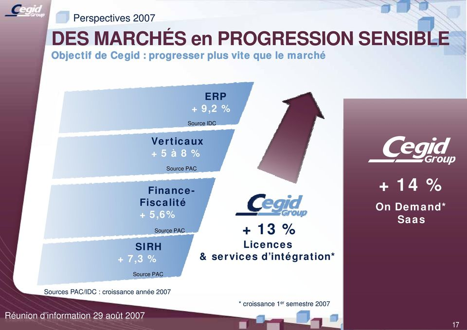 + 5,6% Source PAC + 13 % SIRH Licences + 7,3 % & serv vices d intégration* + 14 % On