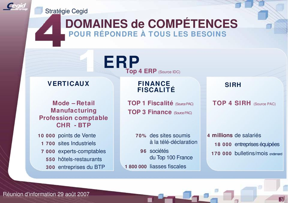 300 entreprises du BTP TOP 1 Fiscalité (Source PAC) TOP 4 SIRH (Source PAC) TOP 3 Finance (Source PAC) 70% 96 1 800 00 % des sites soumis 4
