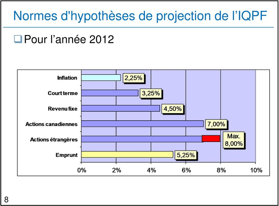 projection de l