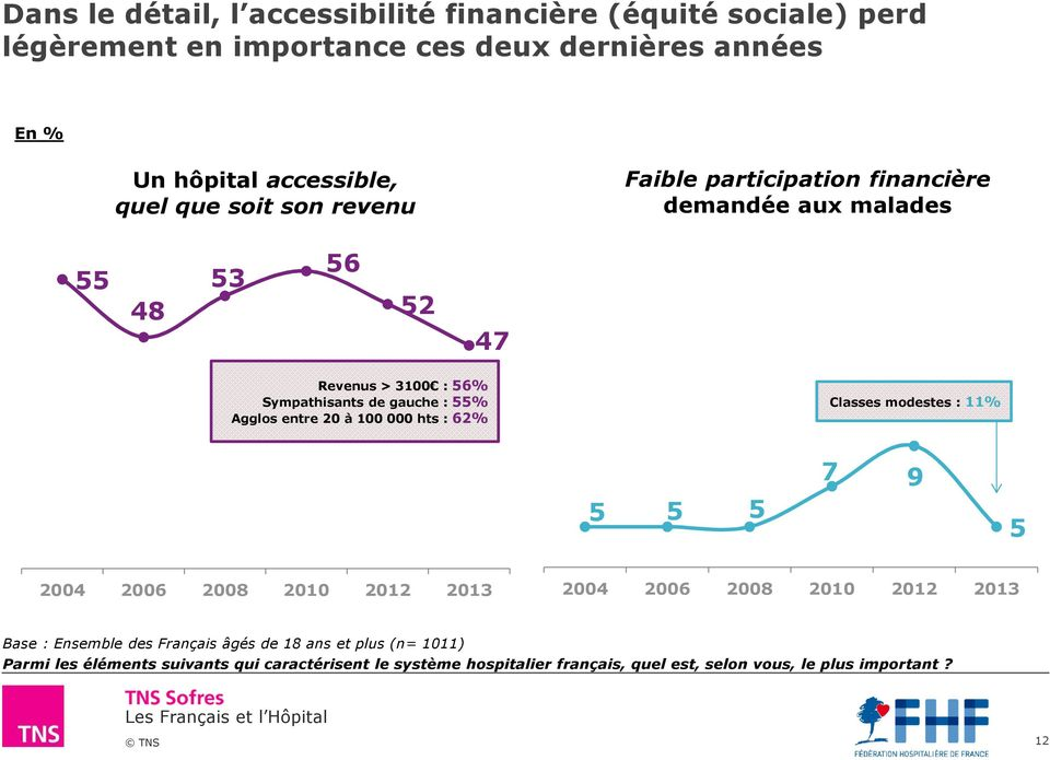 entre 20 à 100 000 hts : 62% Classes modestes : 11% 7 9 5 5 5 5 2004 2006 2008 2010 2012 2013 2004 2006 2008 2010 2012 2013 Base : Ensemble des