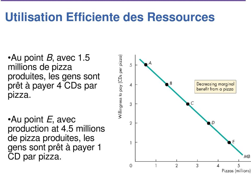CDs par pizza. Au point E, avec production at 4.