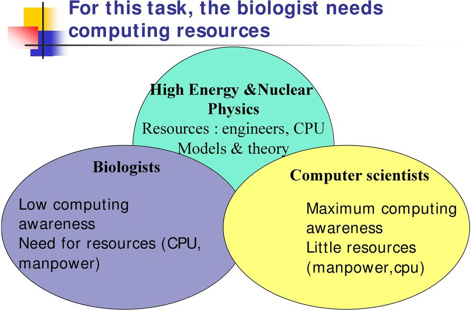 Biologists Computer scientists Low computing awareness Need for