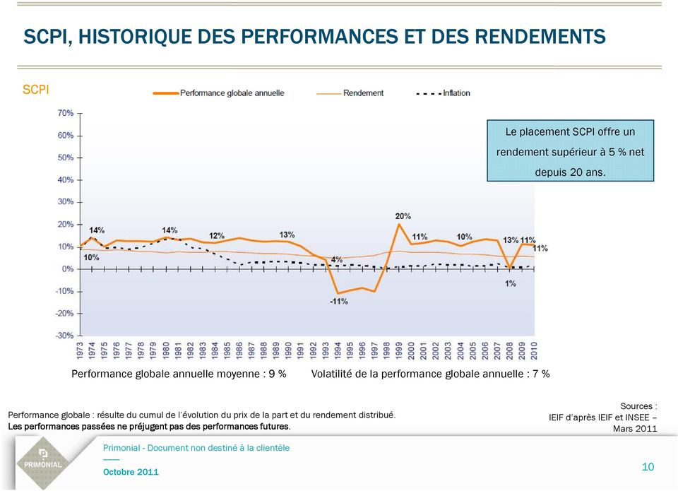 Performance globale annuelle moyenne : 9 % Volatilité de la performance globale annuelle : 7 % Performance